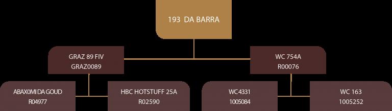 Genealogia Hummer da Barra Fiv